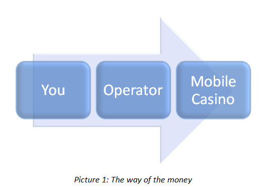 How Does Mobile Casino Deposit by Landline Work